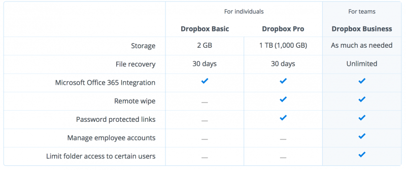 dropbox_backup_services